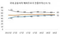 韓 금융사 베트남 '러시'…5년새 27% 증가