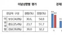 文정부 경제정책 '긍정평가' 진보유권자 '64.4%→39.0%...
