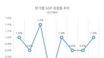 4분기 경제성장률 1.0% '서프라이즈'…작년 연간으로 2....
