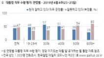 한국당 4%↑ 민주당 4%↓...정당 지지도 급변