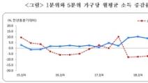 2분기 소득분배 역대 최악…상위 20% 소득 늘고 하위 20% ...