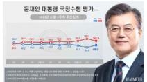 文대통령 45%·민주당 39.8%…중도층 재결집