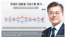 文·민주당 쌍끌이 상승…한국당 지지율은 하락세