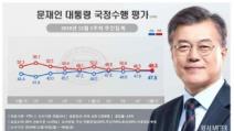文 47.5%…민주당 6주 만 40%대 회복