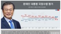 文대통령 지지율 48.6%, 4개월만에 긍정평가>부정평가
