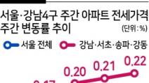 강남 전용 84㎡ 20억 돌파…전세 '브레이크가 없다'