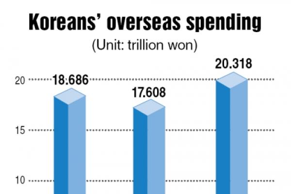 Koreans' overseas spending hits record high