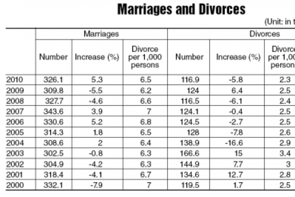 Marriages increase as economy recovers