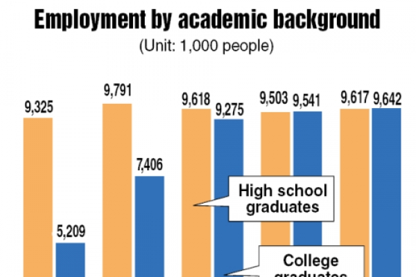 College graduates now make up lion's share of workforce