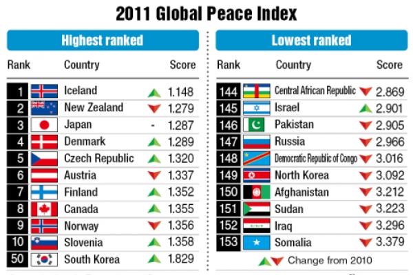 Korean Peninsula peace index lowest in 5 years