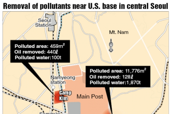 Pollutants found in drainage water from Yongsan Garrison