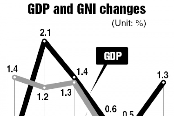 Q1 growth revised down to 1.3%