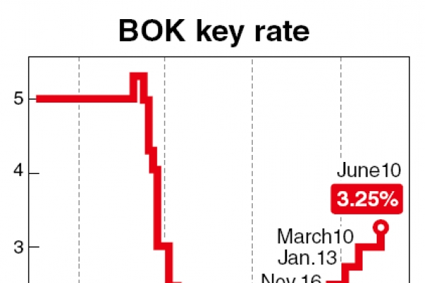 BOK hikes rate to 3.25 percent in inflation fight