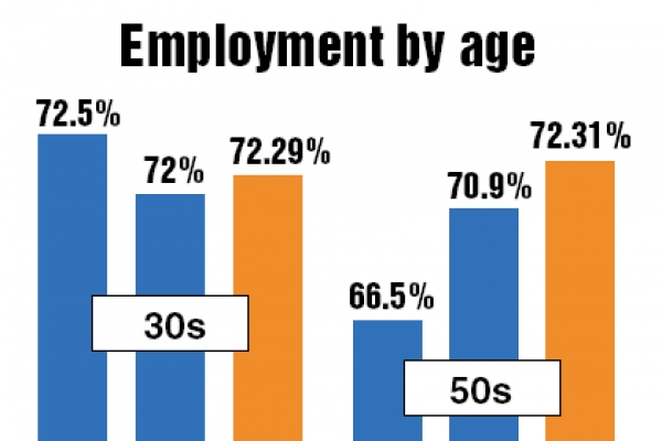 Full-timers in 50s become the most active workforce