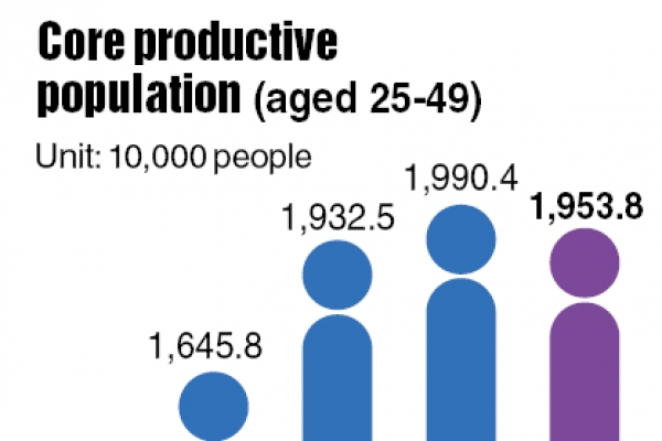 Most productive workforce shrinks
