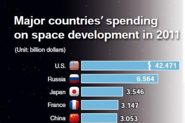 Korea lags behind in spending for space development