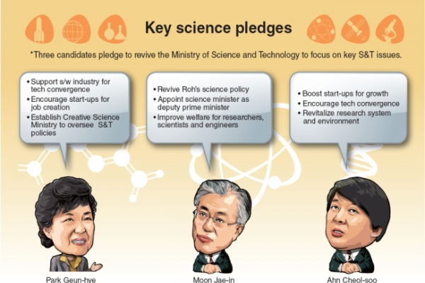 Candidates converge on science policy