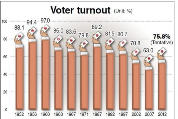 Tight two-way race leads to highest turnout in 15 years