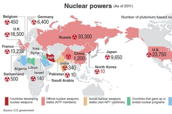 the influence of nuclear weapons in the world politics The nuclear nations agree not to assist non-nuclear nations in the development of nuclear weapons the two countries came close to direct confrontation twice in the 1960s, the first involving cuba`s fidel castro , in the failed bay of pigs invasion of cuba in april 1961.