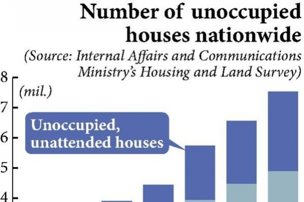 Number of abandoned homes increasing in urban Japan