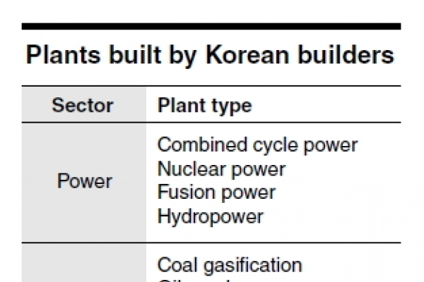 [Power Korea] Industrial plant exports emerge as new growth engine