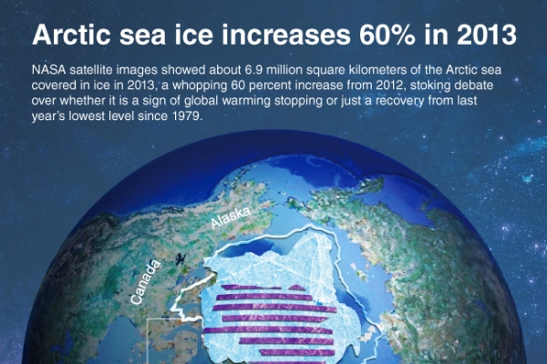 [Graphic News] Arctic ice ice increases 60% in 2013