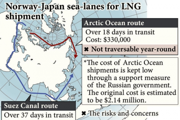 Warming offers Arctic business opportunities