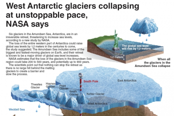 [Graphic News] West Antarctic glaciers collapsing at unstoppable pace, NASA says