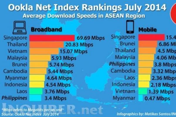 Philippine Internet slowest in ASEAN