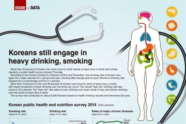 [Graphic News] Koreans still engage in heavy drinking, smoking