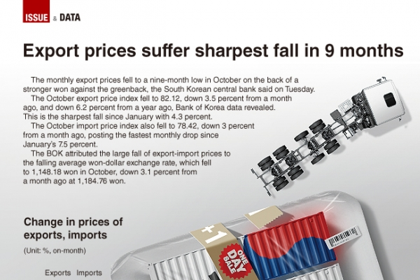 [Graphic News] Export prices post worst fall in 9 months