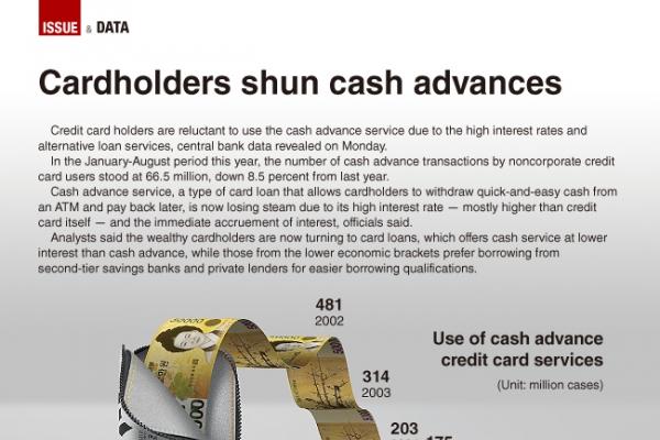 [Graphic News] Cardholders shun cash advance service