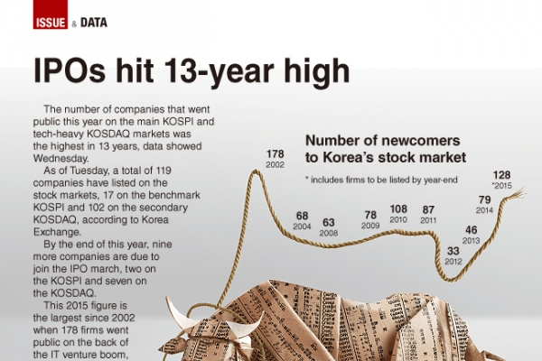 [Graphic News] IPOs to hit 13-year high