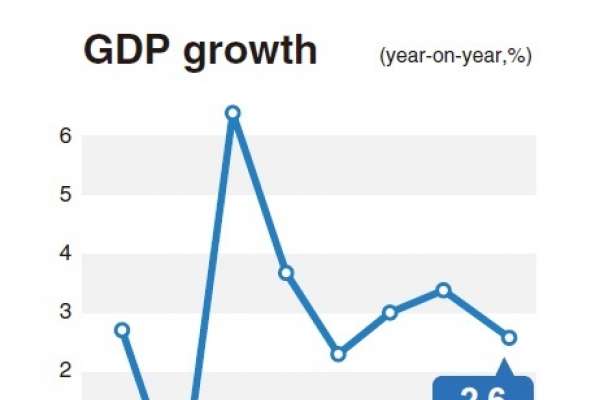 Korea's GDP growth slips to 2.6% in 2015