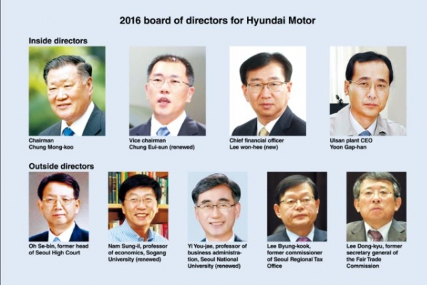 [DECODED]  Hyundai Motor outside directors need 'watchdog role'