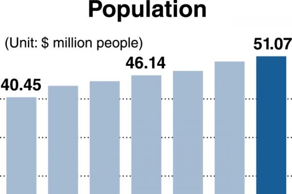 Korean population surpasses 50 million