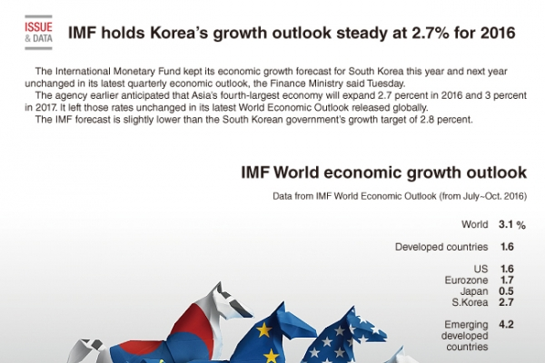 [Graphic News] IMF holds Korea's growth outlook steady at 2.7% for 2016