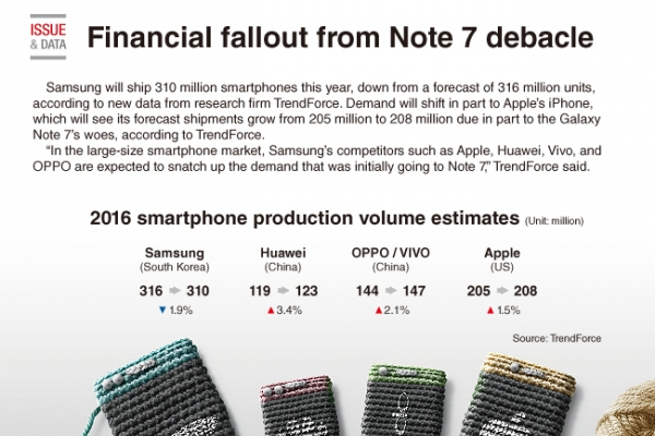 [Graphic News] Financial fallout from Note 7 debacle
