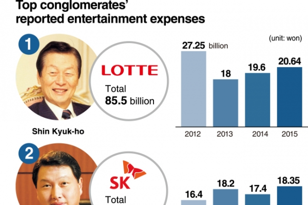 [Super Rich] Top conglomerates spend big on business deals
