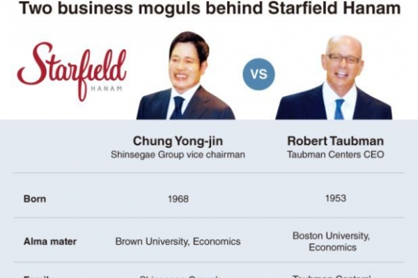 [Super Rich] Two moguls behind Starfield's luxury drive