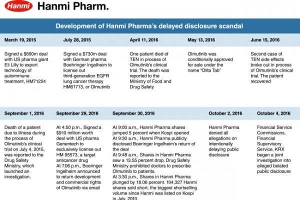 [Super Rich]Tracing back Hanmi Pharmaceutical's ups and downs