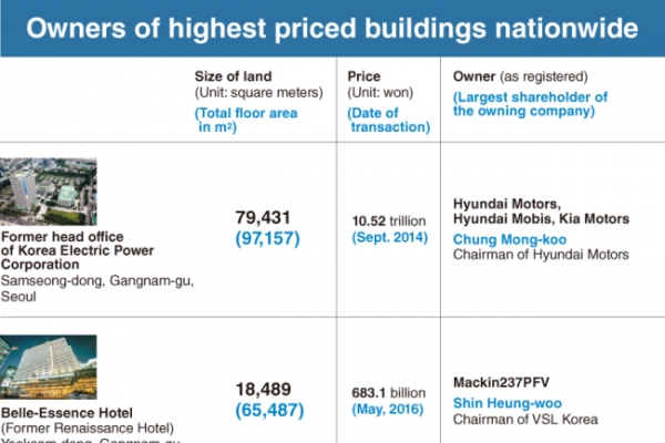 [Super Rich] Breakdown of real owners of nation's priciest buildings
