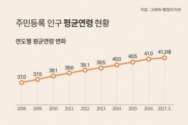 Average age in Korea rises to 41.2