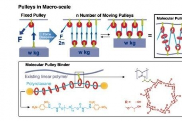 Scientists apply Nobel Prize-winning concept to battery