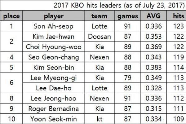 KBO batters chase elusive 200-hit mark