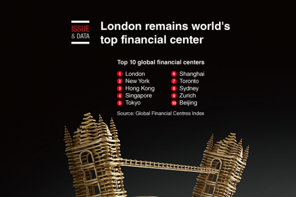 [Graphic News] London remains world's top financial center