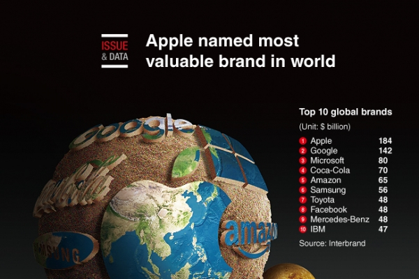 [Graphic News] Apple named most valuable brand in world
