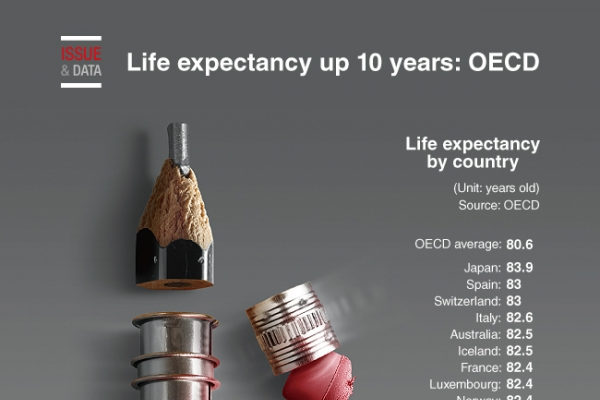 [Graphic News] Life expectancy up 10 years: OECD
