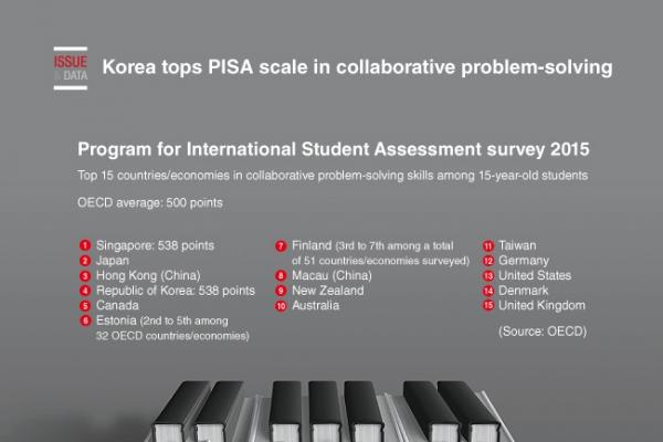[Graphic News] Korea tops PISA scale in collaborative problem-solving