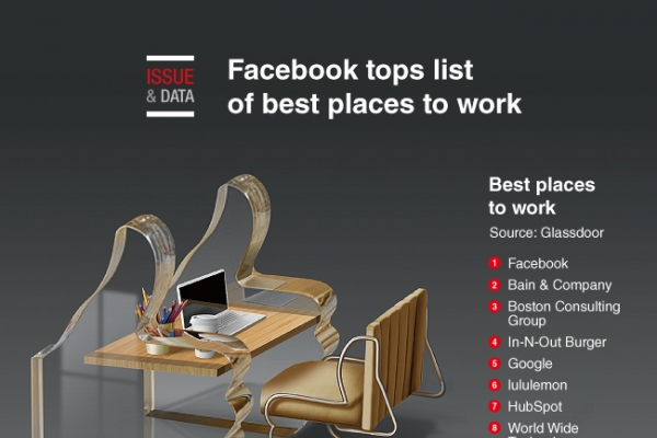 [Graphic News] Facebook tops list of best places to work